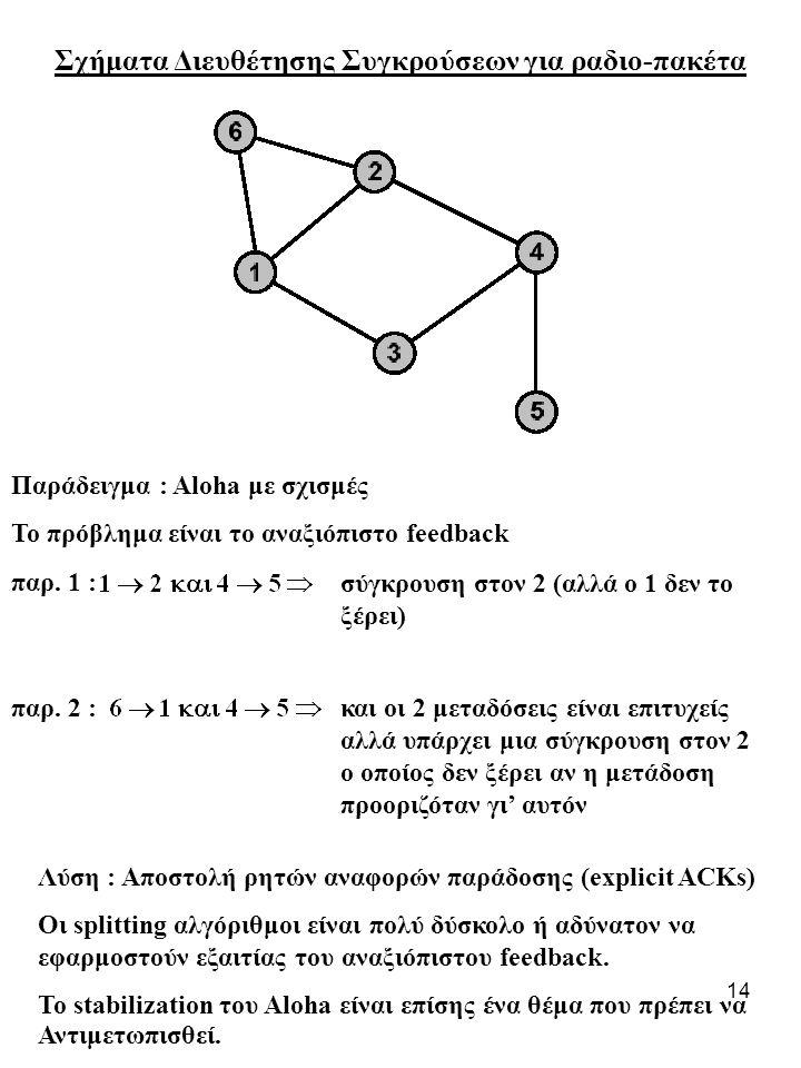 14 Σχήματα Διευθέτησης Συγκρούσεων για ραδιο-πακέτα Παράδειγμα : Aloha με σχισμές Το πρόβλημα είναι το αναξιόπιστo feedback παρ.