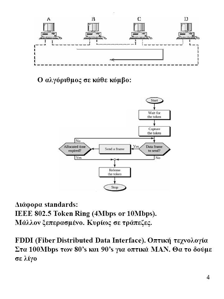 4 Ο αλγόριθμος σε κάθε κόμβο: Διάφορα standards: IEEE 802.5 Token Ring (4Mbps or 10Mbps).
