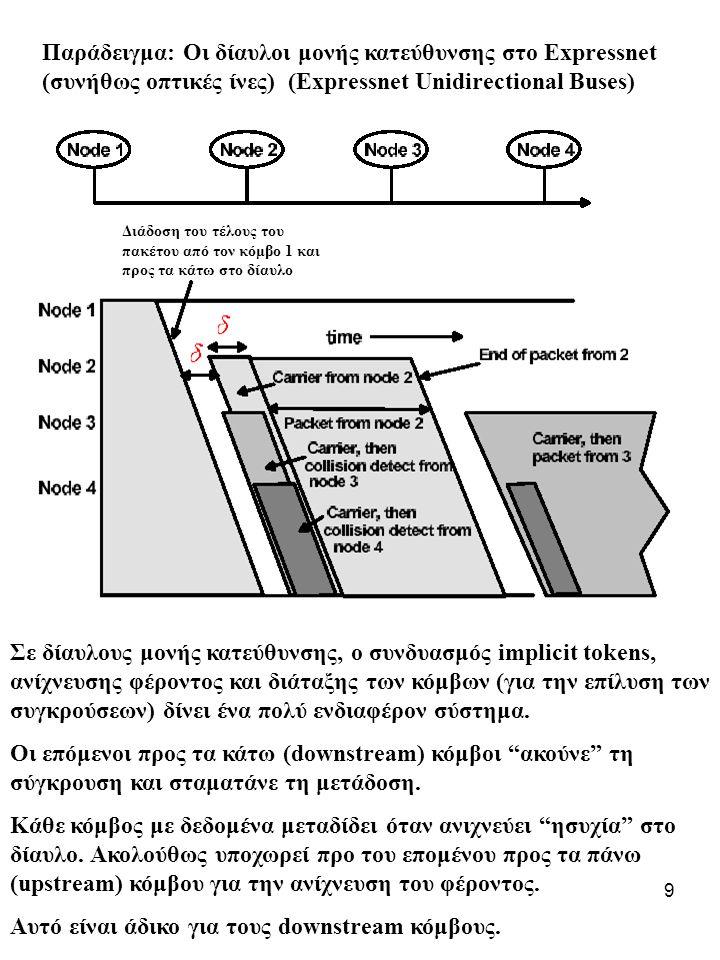 9 Παράδειγμα: Οι δίαυλοι μονής κατεύθυνσης στο Expressnet (συνήθως οπτικές ίνες) (Expressnet Unidirectional Buses) Διάδοση του τέλους του πακέτου από τον κόμβο 1 και προς τα κάτω στο δίαυλο Σε δίαυλους μονής κατεύθυνσης, ο συνδυασμός implicit tokens, ανίχνευσης φέροντος και διάταξης των κόμβων (για την επίλυση των συγκρούσεων) δίνει ένα πολύ ενδιαφέρον σύστημα.