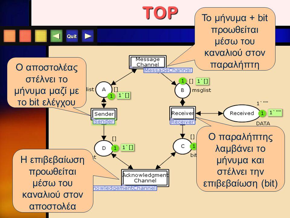 Quit TOP Ο αποστολέας στέλνει το μήνυμα μαζί με το bit ελέγχου Το μήνυμα + bit προωθείται μέσω του καναλιού στον παραλήπτη Ο παραλήπτης λαμβάνει το μή