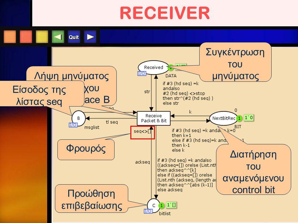 Quit RECEIVER Λήψη μηνύματος & bit ελέγχου μέσω του place B Φρουρός Συγκέντρωση του μηνύματος Διατήρηση του αναμενόμενου control bit Προώθηση επιβεβαί