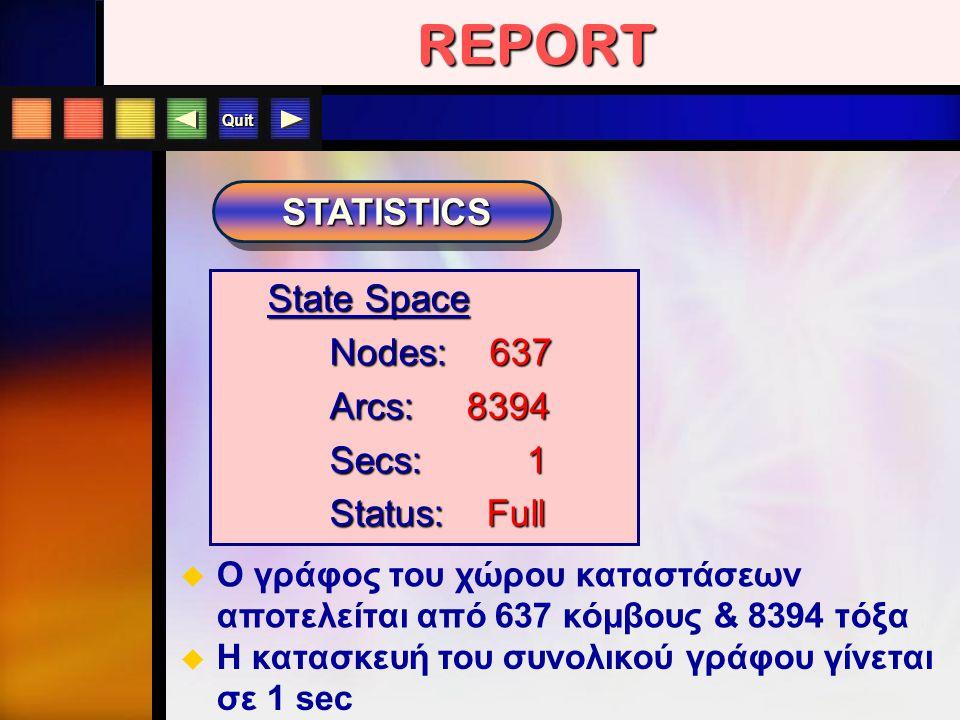 Quit STATISTICS State Space Nodes: 637 Nodes: 637 Arcs: 8394 Arcs: 8394 Secs: 1 Secs: 1 Status: Full Status: Full  Ο γράφος του χώρου καταστάσεων απο