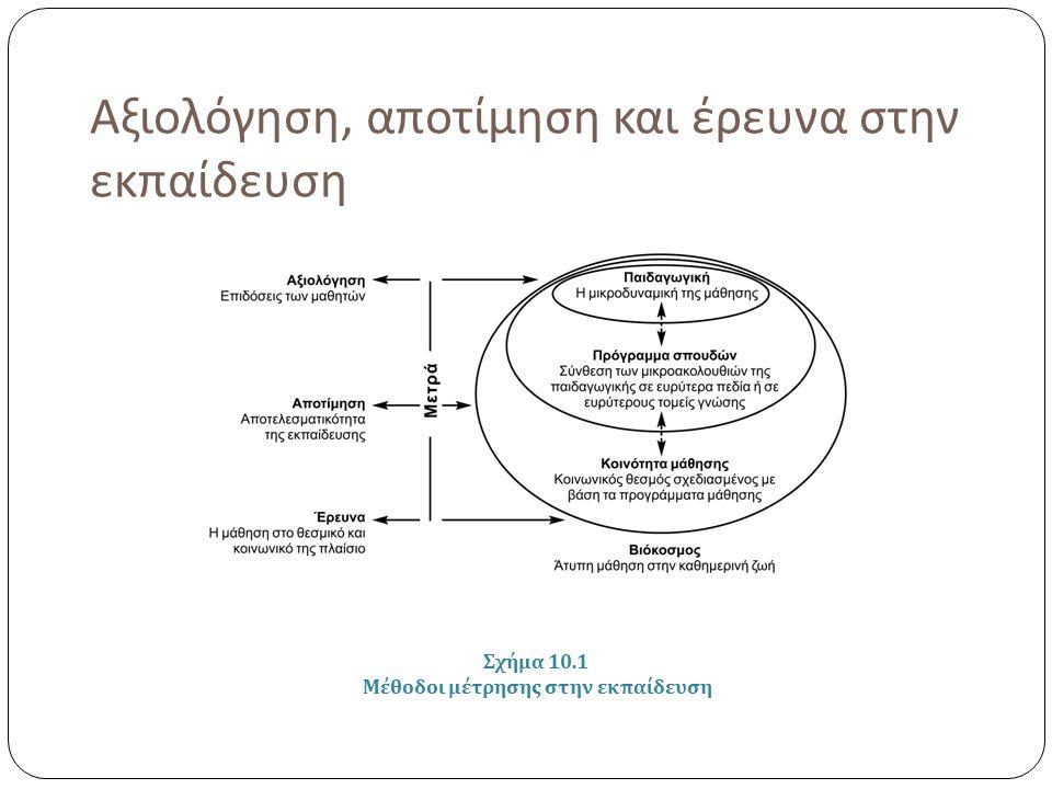 Αξιολόγηση, αποτίμηση και έρευνα στην εκπαίδευση Σχήμα 10.1 Μέθοδοι μέτρησης στην εκπαίδευση