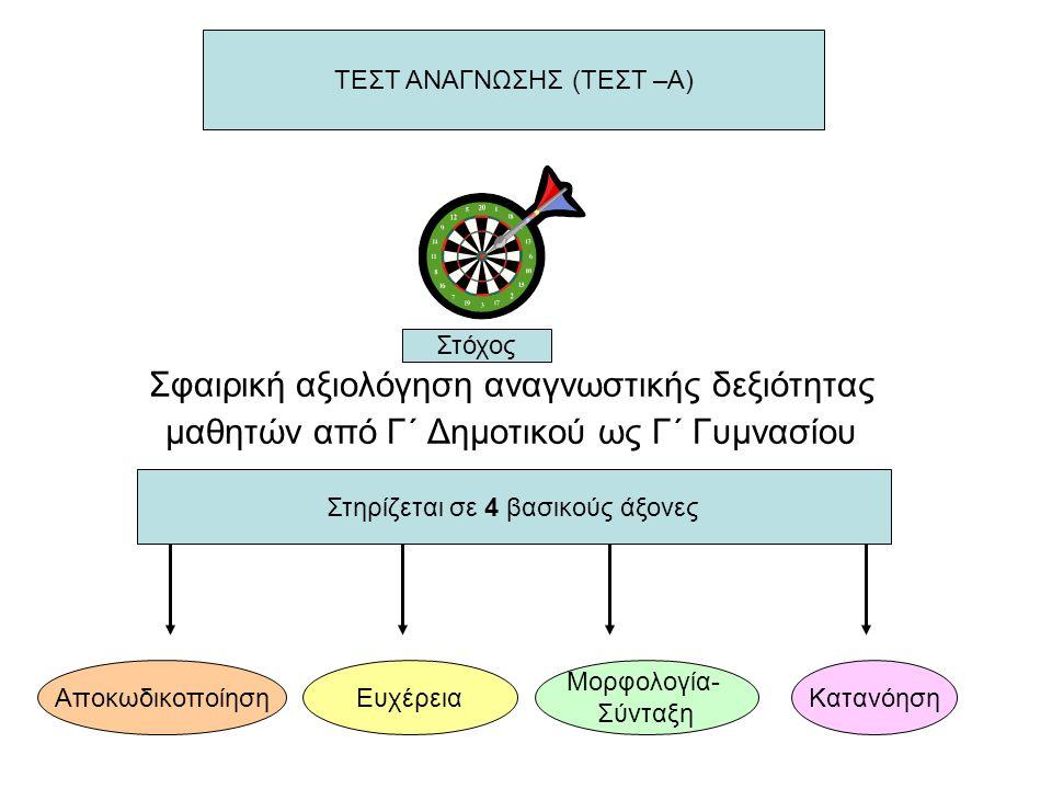 Σφαιρική αξιολόγηση αναγνωστικής δεξιότητας μαθητών από Γ΄ Δημοτικού ως Γ΄ Γυμνασίου ΤΕΣΤ ΑΝΑΓΝΩΣΗΣ (ΤΕΣΤ –Α) Στηρίζεται σε 4 βασικούς άξονες Αποκωδικοποίηση Μορφολογία- Σύνταξη ΚατανόησηΕυχέρεια Στόχος