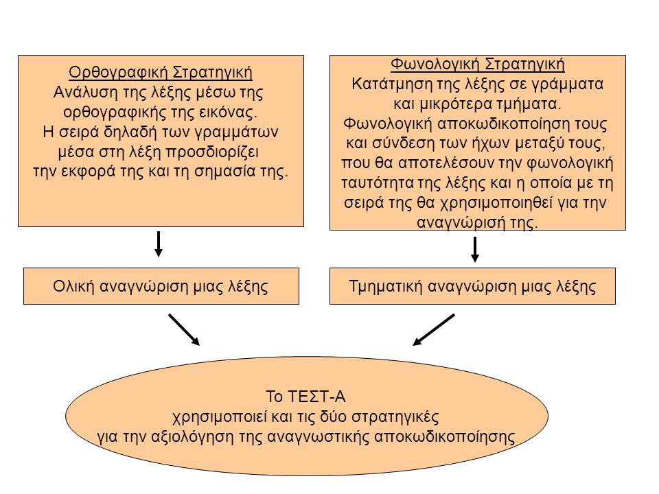 Ορθογραφική Στρατηγική Ανάλυση της λέξης μέσω της ορθογραφικής της εικόνας.