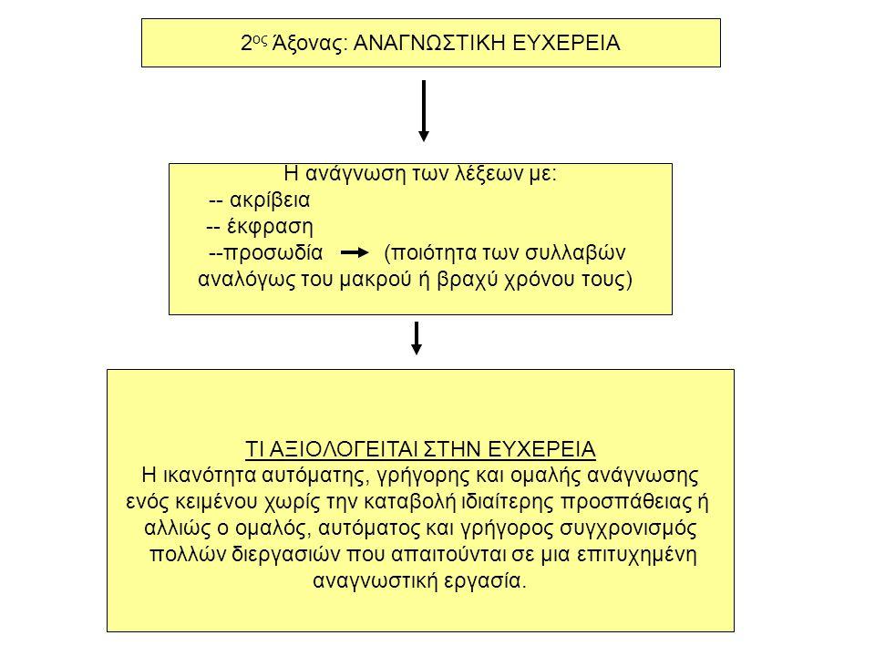 2 ος Άξονας: ΑΝΑΓΝΩΣΤΙΚΗ ΕΥΧΕΡΕΙΑ Η ανάγνωση των λέξεων με: -- ακρίβεια -- έκφραση --προσωδία (ποιότητα των συλλαβών αναλόγως του μακρού ή βραχύ χρόνου τους) ΤΙ ΑΞΙΟΛΟΓΕΙΤΑΙ ΣΤΗΝ ΕΥΧΕΡΕΙΑ Η ικανότητα αυτόματης, γρήγορης και ομαλής ανάγνωσης ενός κειμένου χωρίς την καταβολή ιδιαίτερης προσπάθειας ή αλλιώς ο ομαλός, αυτόματος και γρήγορος συγχρονισμός πολλών διεργασιών που απαιτούνται σε μια επιτυχημένη αναγνωστική εργασία.