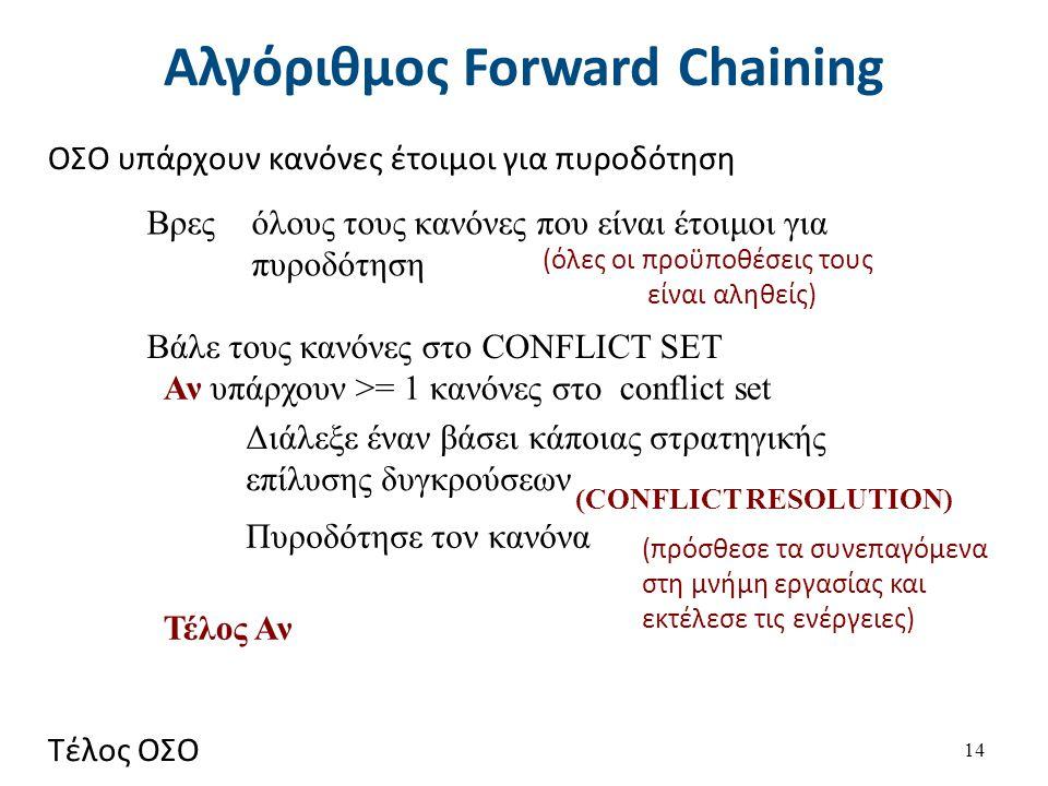 Αλγόριθμος Forward Chaining 14 Βρες όλους τους κανόνες που είναι έτοιμοι για πυροδότηση Βάλε τους κανόνες στο CONFLICT SET Διάλεξε έναν βάσει κάποιας στρατηγικής επίλυσης δυγκρούσεων Πυροδότησε τον κανόνα (πρόσθεσε τα συνεπαγόμενα στη μνήμη εργασίας και εκτέλεσε τις ενέργειες) (CONFLICT RESOLUTION) Αν υπάρχουν >= 1 κανόνες στο conflict set Τέλος Αν (όλες οι προϋποθέσεις τους είναι αληθείς) ΟΣΟ υπάρχουν κανόνες έτοιμοι για πυροδότηση Τέλος ΟΣΟ