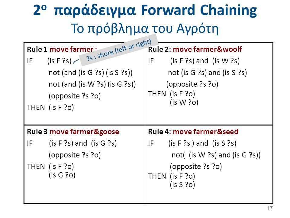 2 ο παράδειγμα Forward Chaining Το πρόβλημα του Αγρότη 17 Rule 1 move farmer : IF (is F s) not (and (is G s) (is S s)) not (and (is W s) (is G s)) (opposite s o) THEN (is F o) Rule 2: move farmer&woolf IF (is F s) and (is W s) not (is G s) and (is S s) (opposite s o) THEN (is F o) (is W o) Rule 3 move farmer&goose IF (is F s) and (is G s) (opposite s o) THEN (is F o) (is G o) Rule 4: move farmer&seed IF (is F s ) and (is S s) not( (is W s) and (is G s)) (opposite s o) THEN (is F o) (is S o) s : shore (left or right)