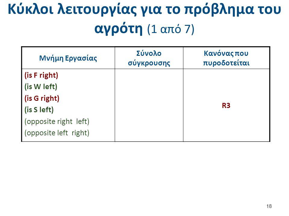 Κύκλοι λειτουργίας για το πρόβλημα του αγρότη (1 από 7) 18 Μνήμη Εργασίας Σύνολο σύγκρουσης Κανόνας που πυροδοτείται (is F left) (is W left) (is G left) (is S left) (opposite right left) (opposite left right) R3 ( s = left)R3 Σύνολο σύγκρουσης Κανόνας που πυροδοτήθηκε R3 ( s = left) Μνήμη Εργασίας Σύνολο σύγκρουσης Κανόνας που πυροδοτείται (is F right) (is W left) (is G right) (is S left) (opposite right left) (opposite left right) R3