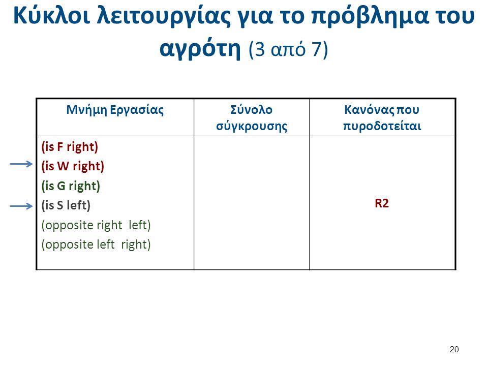 Κύκλοι λειτουργίας για το πρόβλημα του αγρότη (3 από 7) 20 Μνήμη ΕργασίαςΣύνολο σύγκρουσης Κανόνας που πυροδοτείται (is F left) (is W left) (is G right) (is S left) (opposite right left) (opposite left right) R2 ( s = left) R4 ( s = left) Μνήμη ΕργασίαςΣύνολο σύγκρουσης Κανόνας που πυροδοτείται (is F right) (is W right) (is G right) (is S left) (opposite right left) (opposite left right) R2