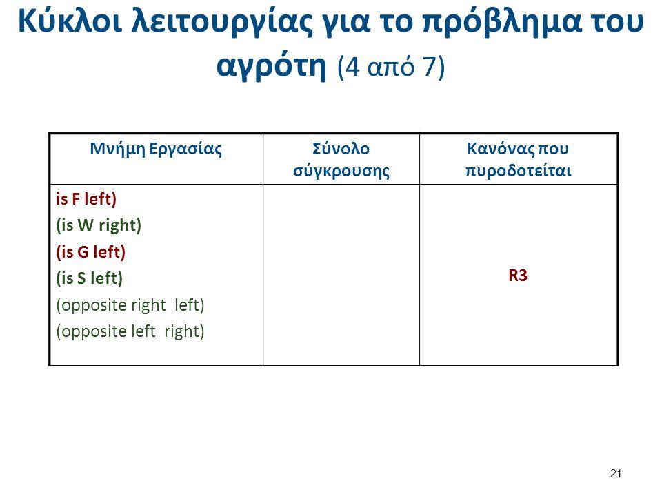 Κύκλοι λειτουργίας για το πρόβλημα του αγρότη (4 από 7) 21 Μνήμη ΕργασίαςΣύνολο σύγκρουσης Κανόνας που πυροδοτείται (is F right) (is W right) (is G right) (is S left) (opposite right left) (opposite left right) R3 ( s = right) Μνήμη ΕργασίαςΣύνολο σύγκρουσης Κανόνας που πυροδοτείται is F left) (is W right) (is G left) (is S left) (opposite right left) (opposite left right) R3