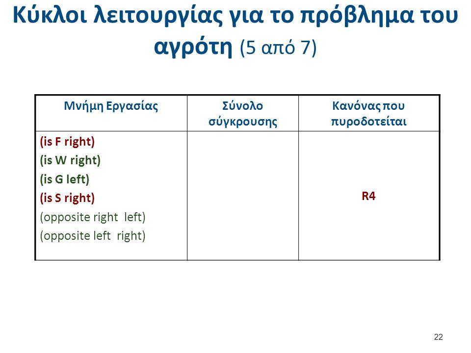 Κύκλοι λειτουργίας για το πρόβλημα του αγρότη (5 από 7) 22 Μνήμη ΕργασίαςΣύνολο σύγκρουσης Κανόνας που πυροδοτείται (is F left) (is W right) (is G left) (is S left) (opposite right left) (opposite left right) R4 ( s = left) Μνήμη ΕργασίαςΣύνολο σύγκρουσης Κανόνας που πυροδοτείται (is F right) (is W right) (is G left) (is S right) (opposite right left) (opposite left right) R4