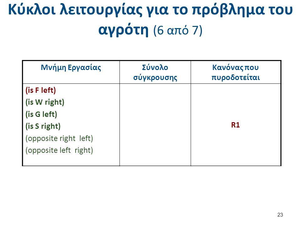 Κύκλοι λειτουργίας για το πρόβλημα του αγρότη (6 από 7) 23 Μνήμη ΕργασίαςΣύνολο σύγκρουσης Κανόνας που πυροδοτείται (is F right) (is W right) (is S left) (opposite right left) (opposite left right) R1 ( s = right) R2( s = right) Μνήμη Εργασίας (is F right) (is W right) (is G left) (is S right) (opposite right left) (opposite left right) Μνήμη ΕργασίαςΣύνολο σύγκρουσης Κανόνας που πυροδοτείται (is F left) (is W right) (is G left) (is S right) (opposite right left) (opposite left right) R1