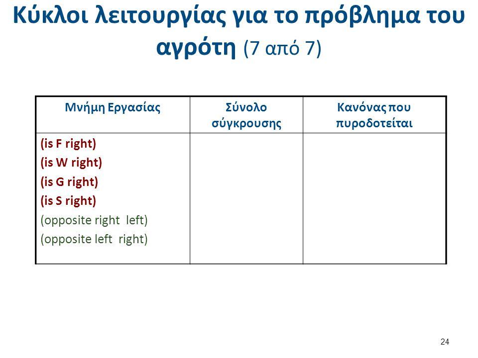 Κύκλοι λειτουργίας για το πρόβλημα του αγρότη (7 από 7) 24 Μνήμη ΕργασίαςΣύνολο σύγκρουσης Κανόνας που πυροδοτείται (is F left) (is W right) (is G left) (is S right) (opposite right left) (opposite left right) R3 ( s = right) Μνήμη ΕργασίαςΣύνολο σύγκρουσης Κανόνας που πυροδοτείται (is F right) (is W right) (is G right) (is S right) (opposite right left) (opposite left right) R3 Μνήμη ΕργασίαςΣύνολο σύγκρουσης Κανόνας που πυροδοτείται (is F right) (is W right) (is G right) (is S right) (opposite right left) (opposite left right)