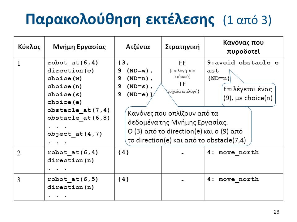 Παρακολούθηση εκτέλεσης (1 από 3) 28 ΚύκλοςΜνήμη ΕργασίαςΑτζένταΣτρατηγική Κανόνας που πυροδοτεί 1 robot_at(6,4) direction(e) choice(w) choice(n) choice(s) choice(e) obstacle_at(7,4) obstacle_at(6,8)...