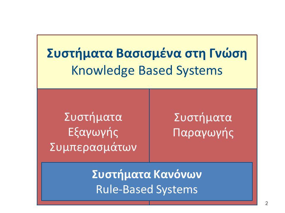 Συστήματα Βασισμένα στη Γνώση Knowledge Based Systems 2 Συστήματα Εξαγωγής Συμπερασμάτων Συστήματα Παραγωγής Συστήματα Κανόνων Rule-Based Systems