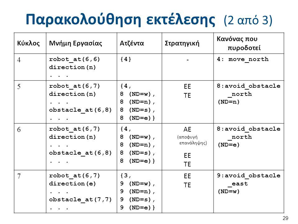 Παρακολούθηση εκτέλεσης (2 από 3) 29 ΚύκλοςΜνήμη ΕργασίαςΑτζένταΣτρατηγική Κανόνας που πυροδοτεί 4 robot_at(6,6) direction(n)...