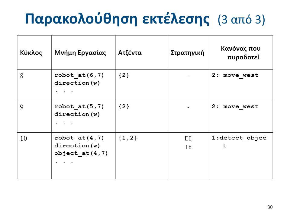 Παρακολούθηση εκτέλεσης (3 από 3) 30 ΚύκλοςΜνήμη ΕργασίαςΑτζένταΣτρατηγική Κανόνας που πυροδοτεί 8 robot_at(6,7) direction(w)...