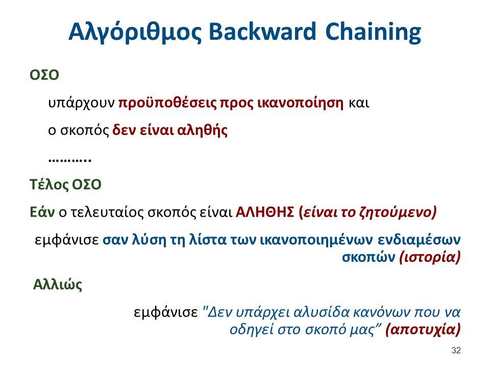 Αλγόριθμος Backward Chaining ΟΣΟ υπάρχουν προϋποθέσεις προς ικανοποίηση και ο σκοπός δεν είναι αληθής ………..