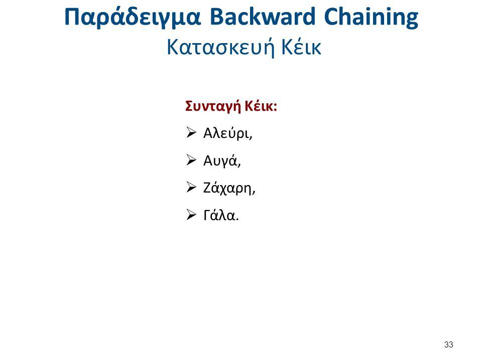 Παράδειγμα Backward Chaining Κατασκευή Κέικ Συνταγή Κέικ:  Αλεύρι,  Αυγά,  Ζάχαρη,  Γάλα. 33