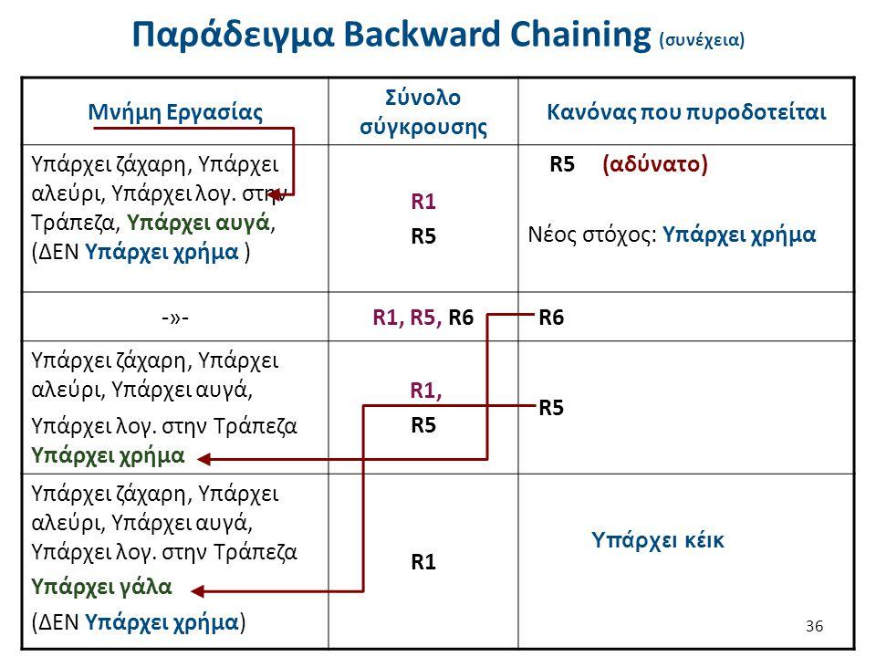 36 Παράδειγμα Backward Chaining (συνέχεια) Μνήμη Εργασίας Σύνολο σύγκρουσης Κανόνας που πυροδοτείται Υπάρχει ζάχαρη, Υπάρχει αλεύρι, Υπάρχει λογ.