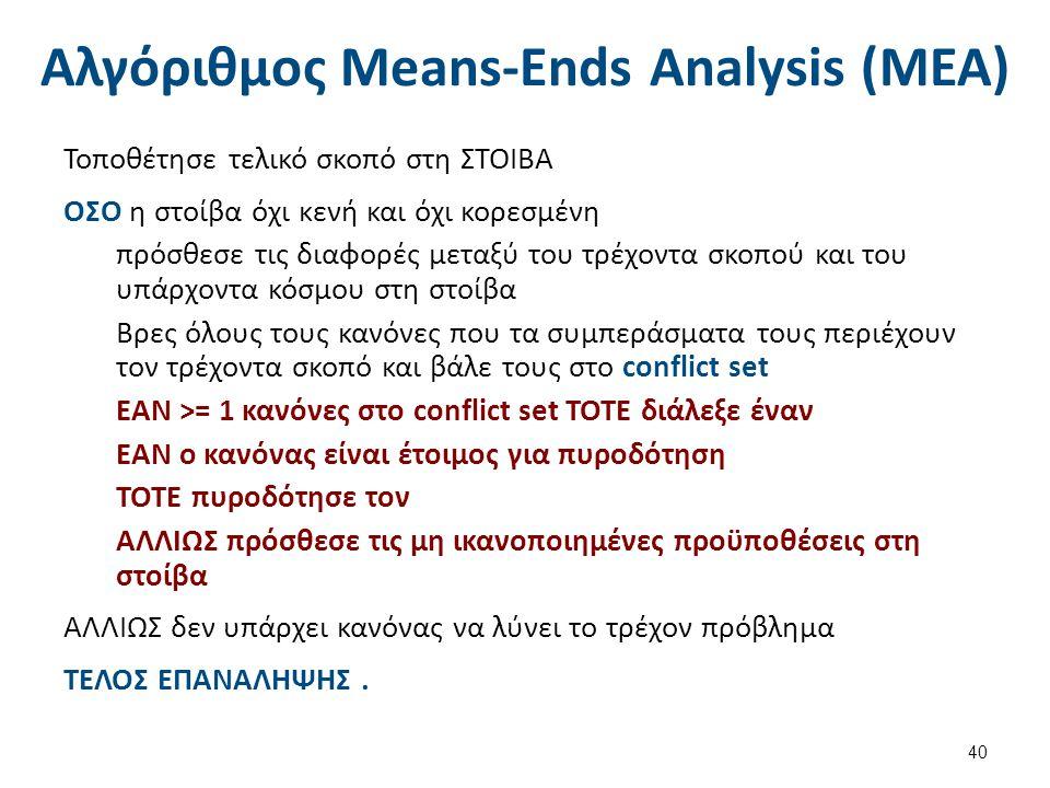 Αλγόριθμος Means-Ends Analysis (MEA) Τοποθέτησε τελικό σκοπό στη ΣΤΟΙΒΑ ΟΣΟ η στοίβα όχι κενή και όχι κορεσμένη πρόσθεσε τις διαφορές μεταξύ του τρέχοντα σκοπού και του υπάρχοντα κόσμου στη στοίβα Βρες όλους τους κανόνες που τα συμπεράσματα τους περιέχουν τον τρέχοντα σκοπό και βάλε τους στο conflict set ΕΑΝ >= 1 κανόνες στο conflict set ΤΟΤΕ διάλεξε έναν ΕΑΝ ο κανόνας είναι έτοιμος για πυροδότηση ΤΟΤΕ πυροδότησε τον ΑΛΛΙΩΣ πρόσθεσε τις μη ικανοποιημένες προϋποθέσεις στη στοίβα ΑΛΛΙΩΣ δεν υπάρχει κανόνας να λύνει το τρέχον πρόβλημα ΤΕΛΟΣ ΕΠΑΝΑΛΗΨΗΣ.