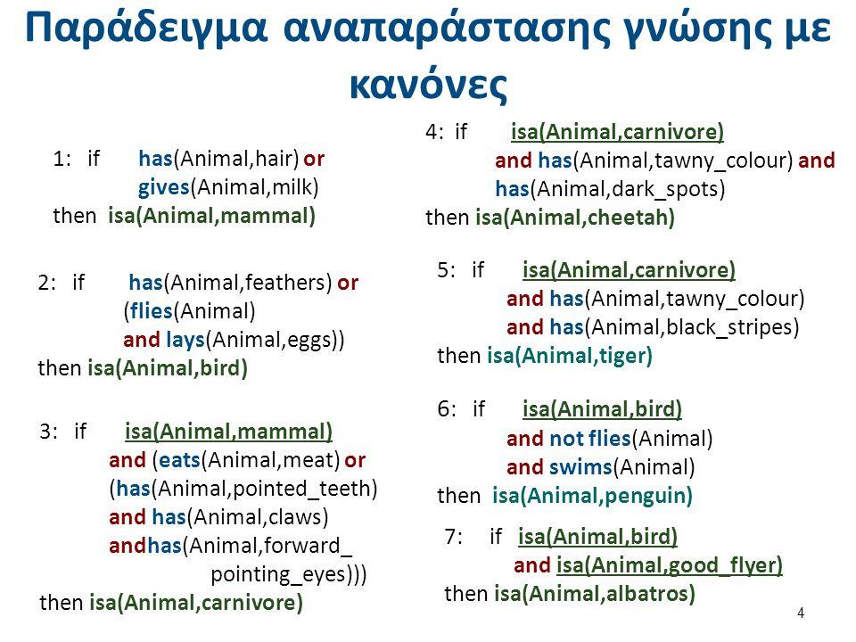 Συσχετισμός κανόνων 5 Ισχυρισμοί: flies(petros), lays(petros, eggs), isa(petros, goodflyer) Παράγονται τα συμπεράσματα: isa(petros, bird) και isa(petros, albatros)