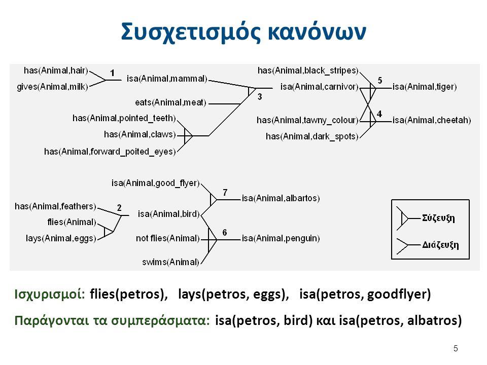 Δομή συστημάτων βασισμένων στη γνώση Τα Συστήματα Παραγωγής αποτελούνται από: IF-THEN κανόνες παραγωγής (production rules), Συλλογή ισχυρισμών (assertions), Δομή ελέγχου.