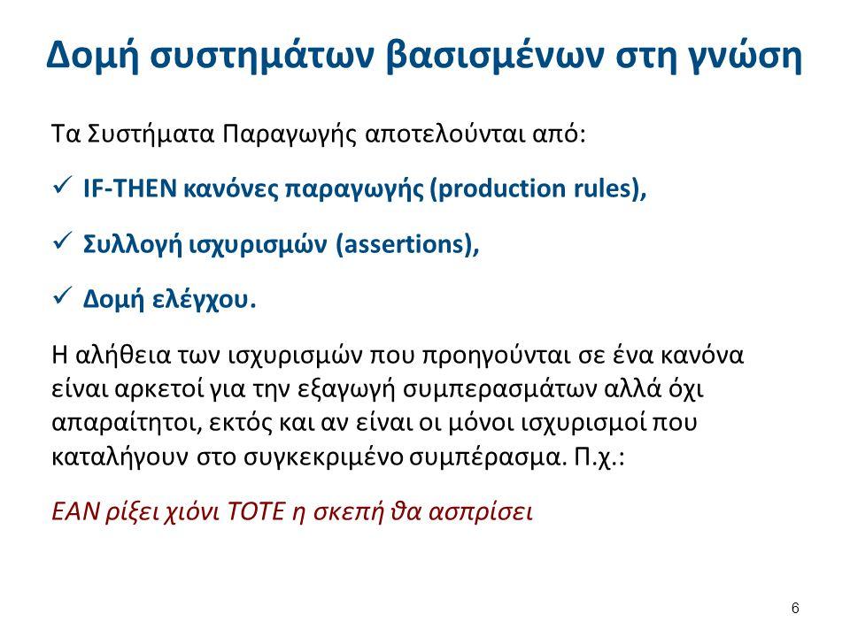 Κύκλος λειτουργίας συστημάτων παραγωγής 7 Νέοι Ισχυρισμοί Ισχυρισμοί (Γεγονότα) Κανόνες που ενεργο- ποιούνται ΣυμπερασματικήΜηχανή (Δομή Ελέγχου Επίλυσης Συγκρούσεων) Κανόνας που πυροδοτείται Σύνολο Σύγκρουσης Χώρος Εργασίας Βάση Κανόνων