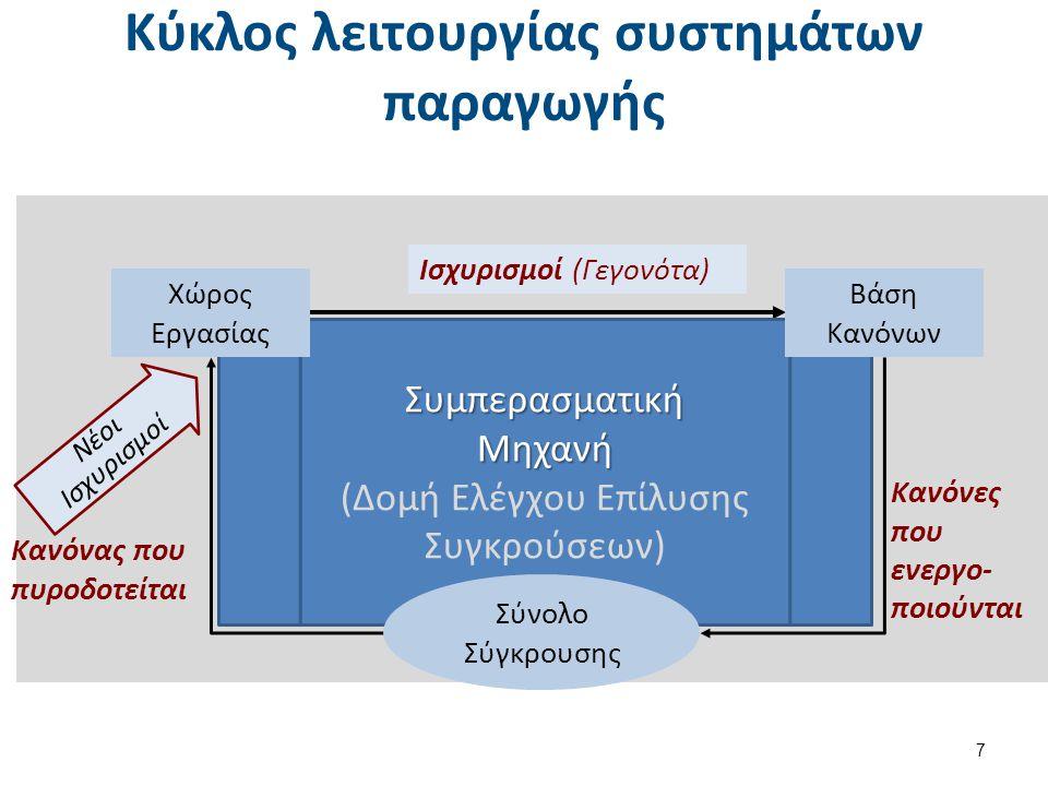 Δομή ελέγχου  Αναζητεί επαναληπτικά (σε κύκλους λειτουργίας) κανόνες παραγωγής, των οποίων οι ισχυρισμοί υπάρχουν στην ενεργό μνήμη.