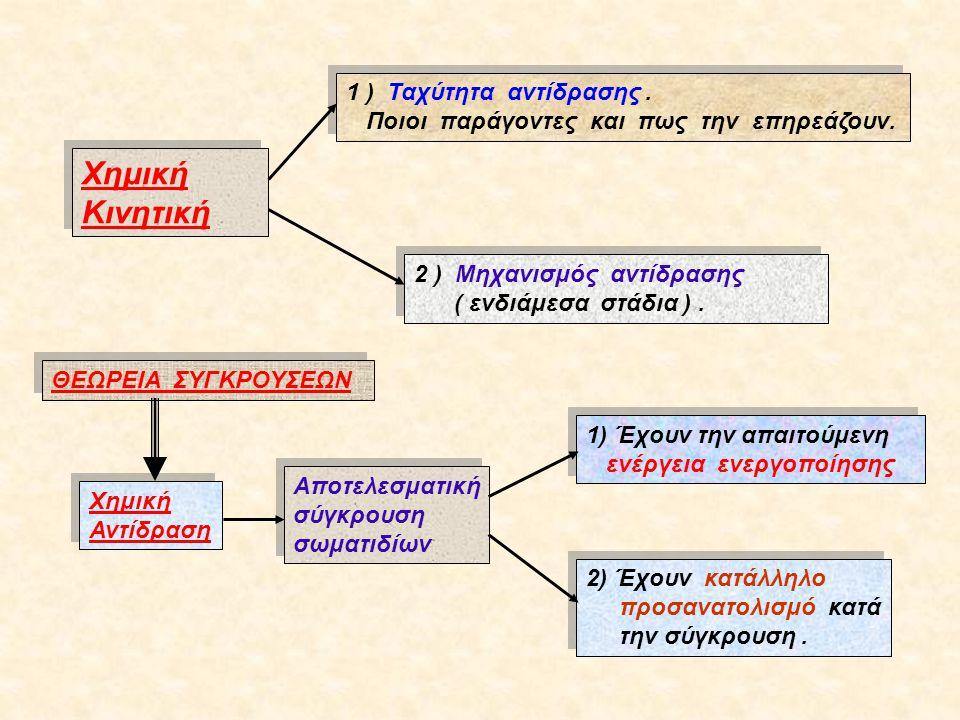 Χημική Κινητική 1 ) Ταχύτητα αντίδρασης.Ποιοι παράγοντες και πως την επηρεάζουν.