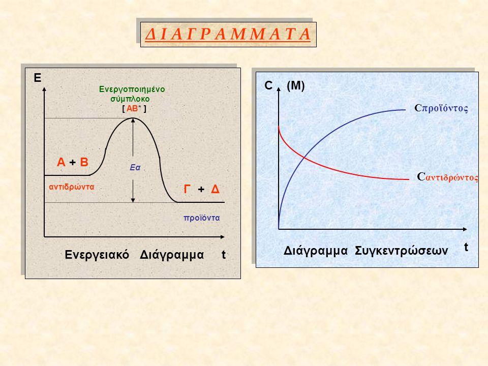 Δ Ι Α Γ Ρ Α Μ Μ Α Τ Α Ε Ενεργειακό Διάγραμμα t Α + Β αντιδρώντα Εα Γ + Δ προϊόντα Ενεργοποιημένο σύμπλοκο [ ΑΒ* ] Διάγραμμα Συγκεντρώσεων C (M) t C αντιδρώντος Cπροϊόντος