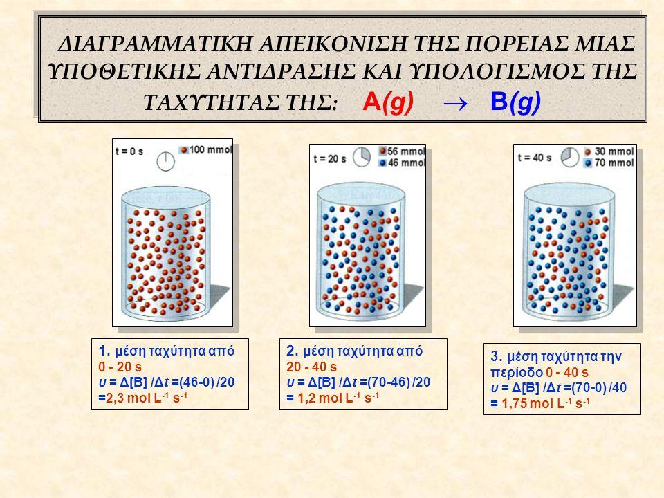 Δ Ι Α Γ Ρ Α Μ Μ Α Τ Α Ε Ενεργειακό Διάγραμμα t Α + Β αντιδρώντα Εα Γ + Δ προϊόντα Ενεργοποιημένο σύμπλοκο [ ΑΒ* ] Διάγραμμα Συγκεντρώσεων C (M) t C αν