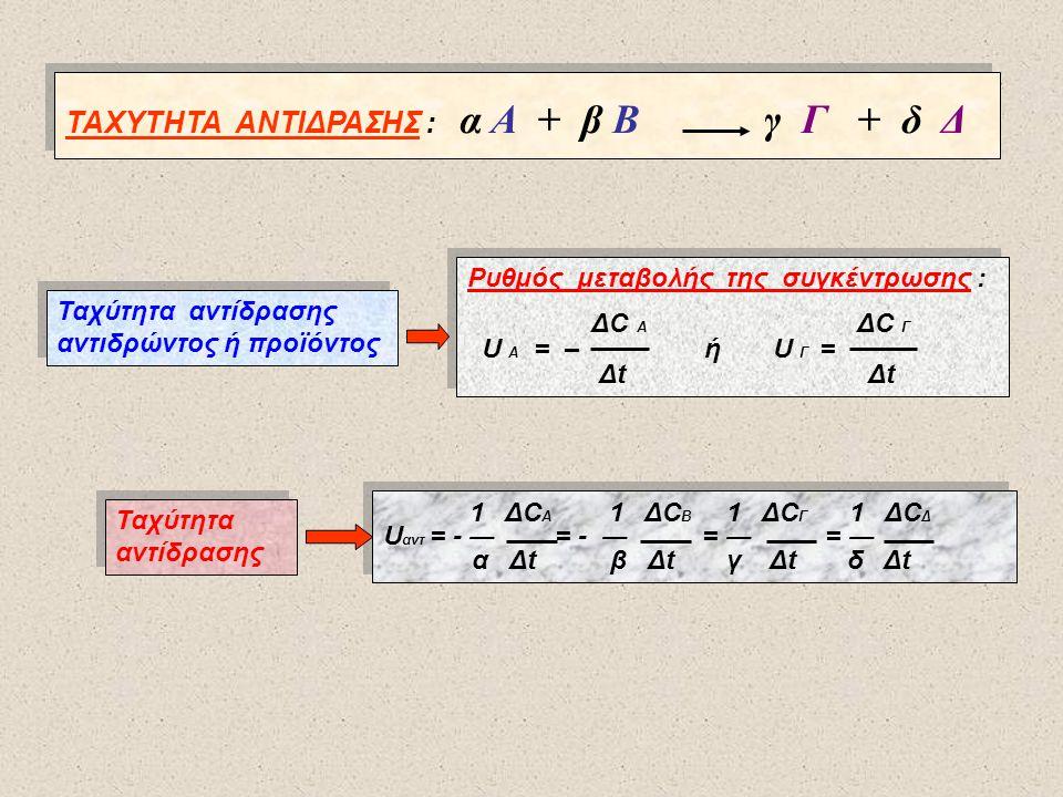 ΤΑΧΥΤΗΤΑ ΑΝΤΙΔΡΑΣΗΣ : α Α + β Β γ Γ + δ Δ Ταχύτητα αντίδρασης αντιδρώντος ή προϊόντος Ταχύτητα αντίδρασης αντιδρώντος ή προϊόντος Ρυθμός μεταβολής της συγκέντρωσης : ΔC A ΔC Γ U A = – ή U Γ = Δt Δt Ρυθμός μεταβολής της συγκέντρωσης : ΔC A ΔC Γ U A = – ή U Γ = Δt Δt Ταχύτητα αντίδρασης 1 ΔC A 1 ΔC B 1 ΔC Γ 1 ΔC Δ U αντ = - ― = - ― = ― = ― α Δt β Δt γ Δt δ Δt 1 ΔC A 1 ΔC B 1 ΔC Γ 1 ΔC Δ U αντ = - ― = - ― = ― = ― α Δt β Δt γ Δt δ Δt