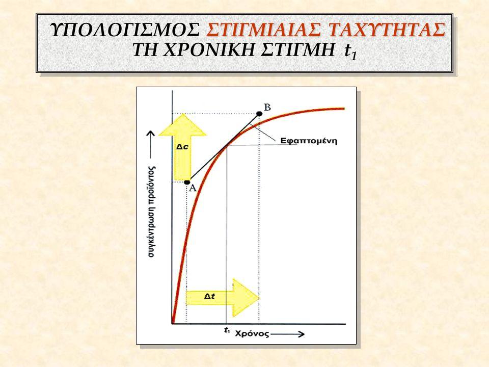 ΤΑΧΥΤΗΤΑ ΑΝΤΙΔΡΑΣΗΣ : α Α + β Β γ Γ + δ Δ Ταχύτητα αντίδρασης αντιδρώντος ή προϊόντος Ταχύτητα αντίδρασης αντιδρώντος ή προϊόντος Ρυθμός μεταβολής της