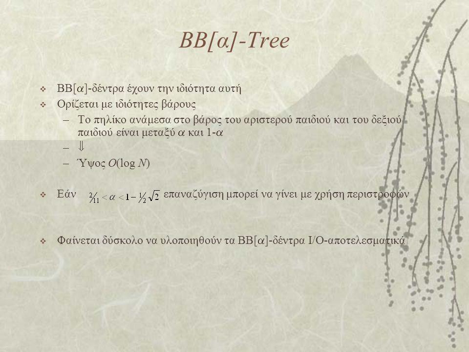ΒΒ[α]-Tree  BB[  ]-δέντρα έχουν την ιδιότητα αυτή  Ορίζεται με ιδιότητες βάρους –Το πηλίκο ανάμεσα στο βάρος του αριστερού παιδιού και του δεξιού παιδιού είναι μεταξύ  και 1-  –– –Ύψος O(log N)  Εάν επαναζύγιση μπορεί να γίνει με χρήση περιστροφών  Φαίνεται δύσκολο να υλοποιηθούν τα BB[  ]-δέντρα I/O-αποτελεσματικά