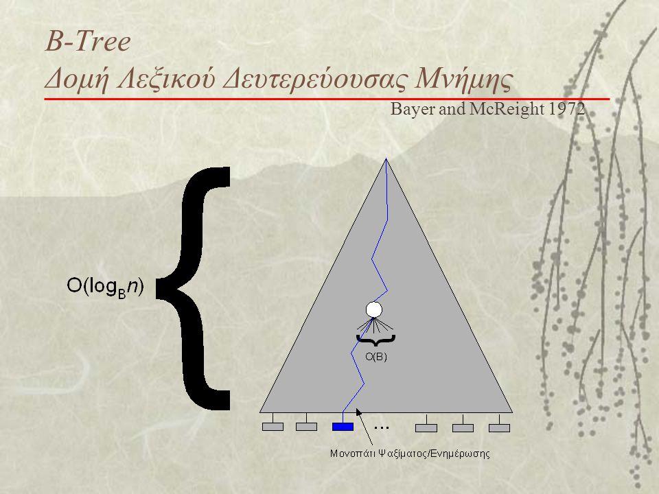 Β-Tree Δομή Λεξικού Δευτερεύουσας Μνήμης Bayer and McReight 1972