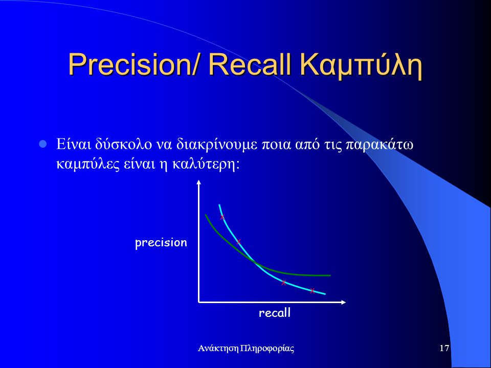 Ανάκτηση Πληροφορίας17 Precision/ Recall Καμπύλη Είναι δύσκολο να διακρίνουμε ποια από τις παρακάτω καμπύλες είναι η καλύτερη: precision recall x x x x