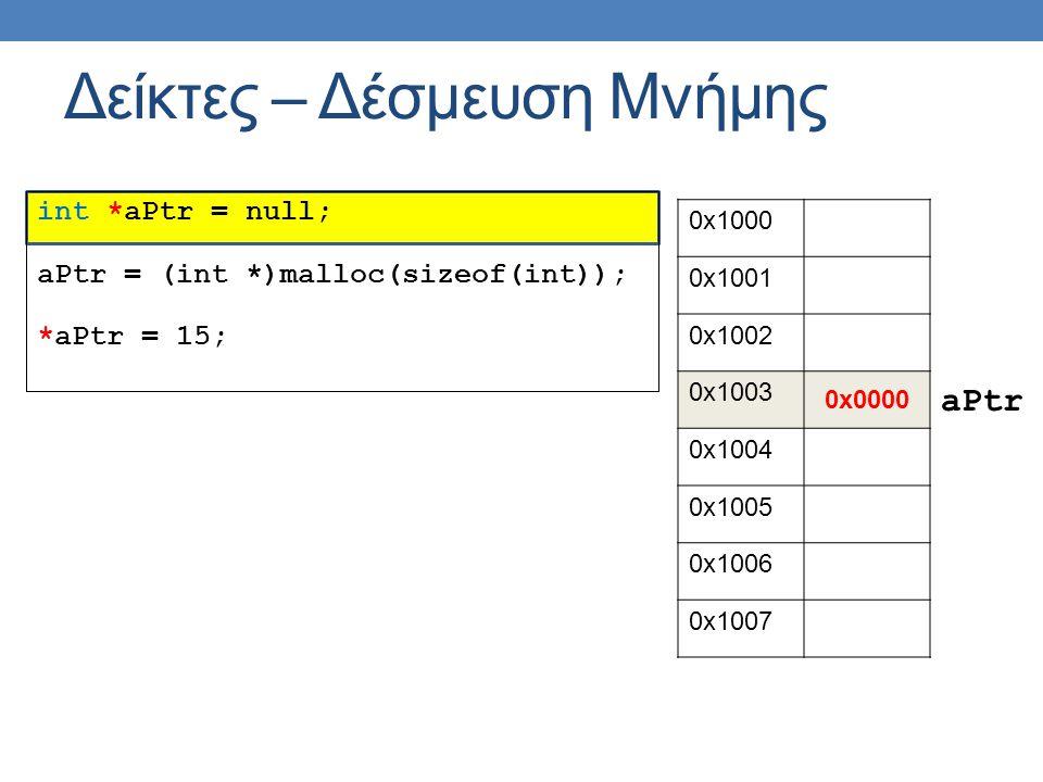 Δείκτες – Δέσμευση Μνήμης int *aPtr = null; aPtr = (int *)malloc(sizeof(int)); *aPtr = 15; 0x1000 0x1001 0x1002 0x1003 0x0000 0x1004 0x1005 0x1006 0x1007 aPtr