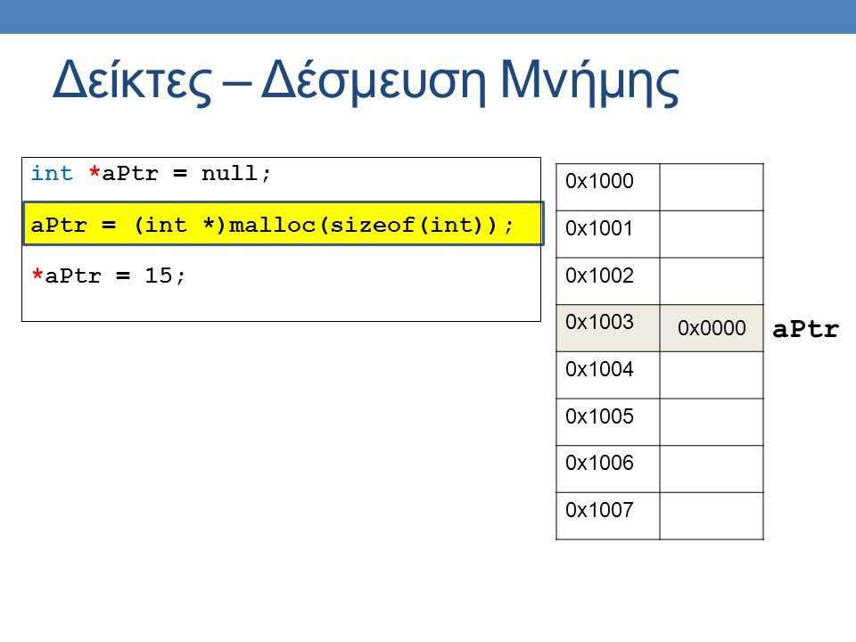 int *aPtr = null; aPtr = (int *)malloc(sizeof(int)); *aPtr = 15; Δείκτες – Δέσμευση Μνήμης 0x1000 0x1001 0x1002 0x1003 0x0000 0x1004 0x1005 0x1006 0x1007 aPtr