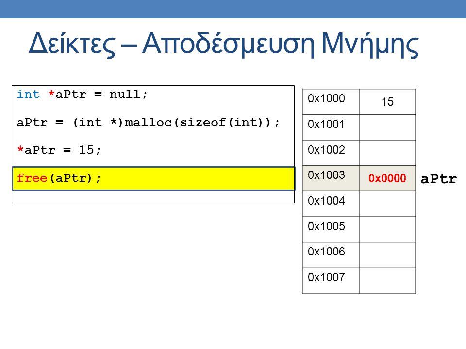 int *aPtr = null; aPtr = (int *)malloc(sizeof(int)); *aPtr = 15; free(aPtr); Δείκτες – Αποδέσμευση Μνήμης 0x1000 15 0x1001 0x1002 0x1003 0x0000 0x1004 0x1005 0x1006 0x1007 aPtr