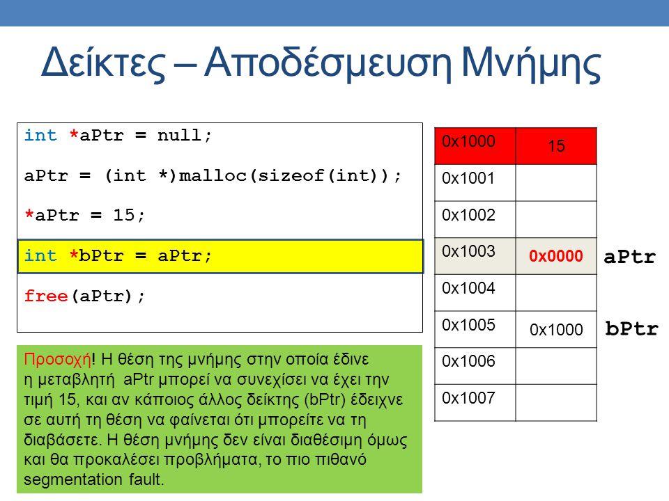 int *aPtr = null; aPtr = (int *)malloc(sizeof(int)); *aPtr = 15; int *bPtr = aPtr; free(aPtr); Δείκτες – Αποδέσμευση Μνήμης 0x1000 15 0x1001 0x1002 0x1003 0x0000 0x1004 0x1005 0x1000 0x1006 0x1007 aPtr Προσοχή.