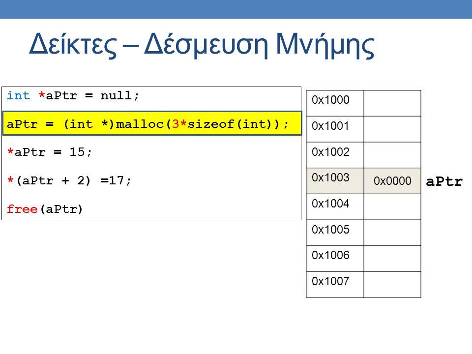 int *aPtr = null; aPtr = (int *)malloc(3*sizeof(int)); *aPtr = 15; *(aPtr + 2) =17; free(aPtr) Δείκτες – Δέσμευση Μνήμης 0x1000 0x1001 0x1002 0x1003 0x0000 0x1004 0x1005 0x1006 0x1007 aPtr