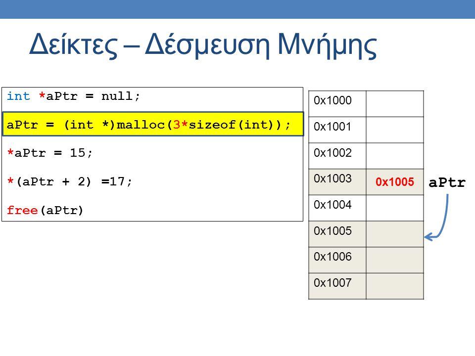 int *aPtr = null; aPtr = (int *)malloc(3*sizeof(int)); *aPtr = 15; *(aPtr + 2) =17; free(aPtr) Δείκτες – Δέσμευση Μνήμης 0x1000 0x1001 0x1002 0x1003 0x1005 0x1004 0x1005 0x1006 0x1007 aPtr