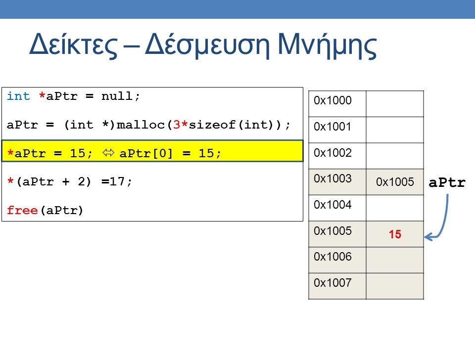 int *aPtr = null; aPtr = (int *)malloc(3*sizeof(int)); *aPtr = 15;  aPtr[0] = 15; *(aPtr + 2) =17; free(aPtr) Δείκτες – Δέσμευση Μνήμης 0x1000 0x1001 0x1002 0x1003 0x1005 0x1004 0x1005 15 0x1006 0x1007 aPtr