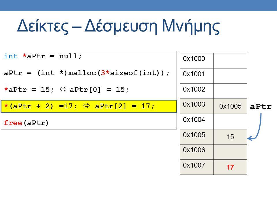 int *aPtr = null; aPtr = (int *)malloc(3*sizeof(int)); *aPtr = 15;  aPtr[0] = 15; *(aPtr + 2) =17;  aPtr[2] = 17; free(aPtr) Δείκτες – Δέσμευση Μνήμης 0x1000 0x1001 0x1002 0x1003 0x1005 0x1004 0x1005 15 0x1006 0x1007 17 aPtr