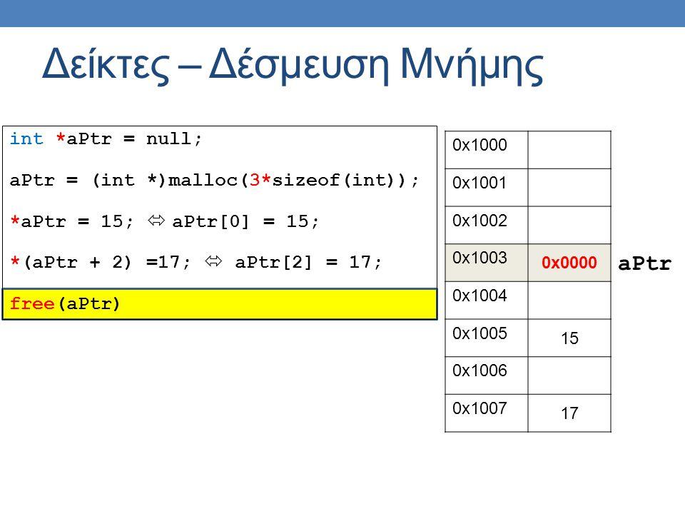 int *aPtr = null; aPtr = (int *)malloc(3*sizeof(int)); *aPtr = 15;  aPtr[0] = 15; *(aPtr + 2) =17;  aPtr[2] = 17; free(aPtr) Δείκτες – Δέσμευση Μνήμης 0x1000 0x1001 0x1002 0x1003 0x0000 0x1004 0x1005 15 0x1006 0x1007 17 aPtr