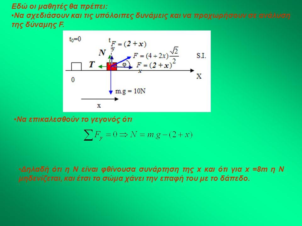 Εδώ οι μαθητές θα πρέπει: Να σχεδιάσουν και τις υπόλοιπες δυνάμεις και να προχωρήσουν σε ανάλυση της δύναμης F.