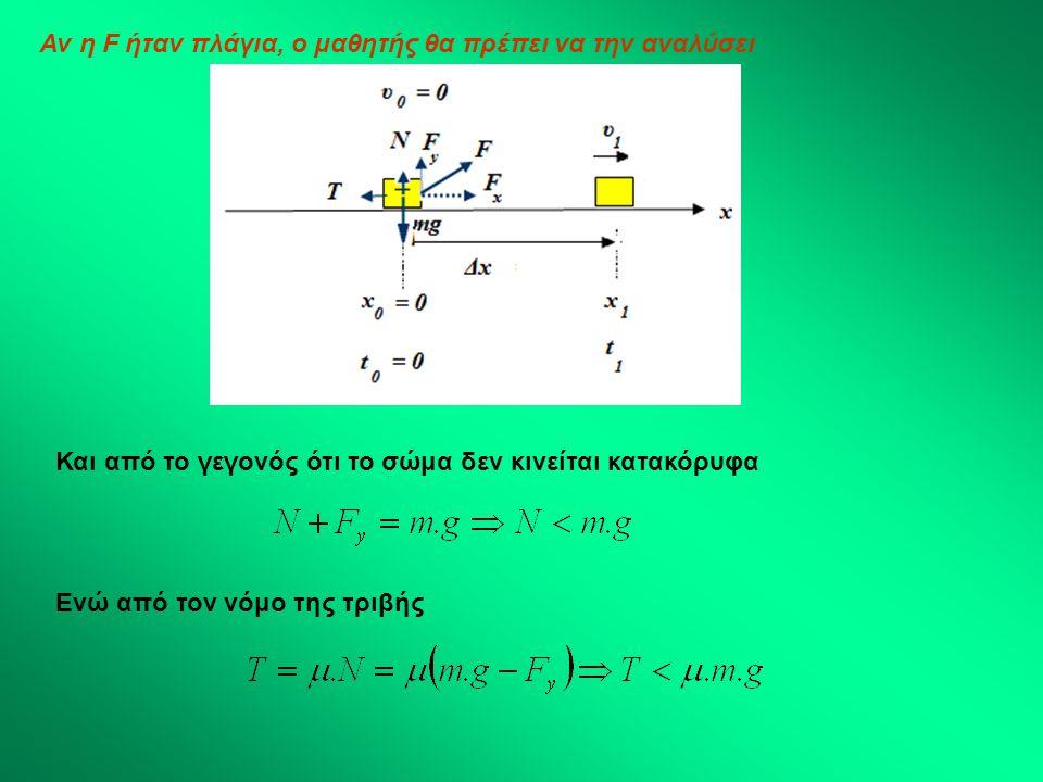Αν η F ήταν πλάγια, ο μαθητής θα πρέπει να την αναλύσει Και από το γεγονός ότι το σώμα δεν κινείται κατακόρυφα Ενώ από τον νόμο της τριβής