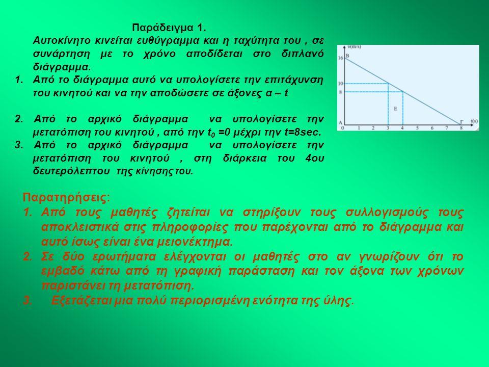 Παράδειγμα 1. Αυτοκίνητο κινείται ευθύγραμμα και η ταχύτητα του, σε συνάρτηση με το χρόνο αποδίδεται στο διπλανό διάγραμμα. 1.Από το διάγραμμα αυτό να